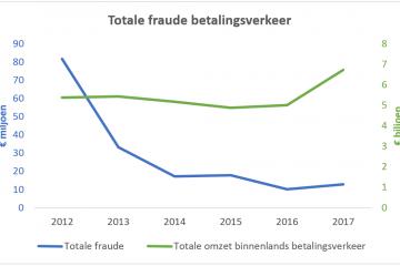 Fraude in betalingsverkeer zorgt voor schade van 12,9 miljoen euro